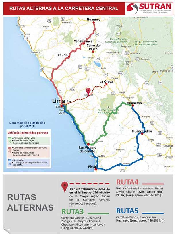 Rutas alternas a la Carrera Central